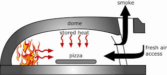 infographic of inside oven