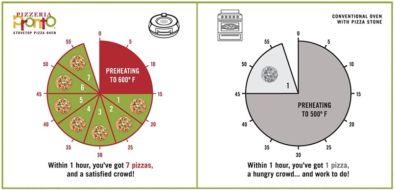 infographic of pizza oven cook time